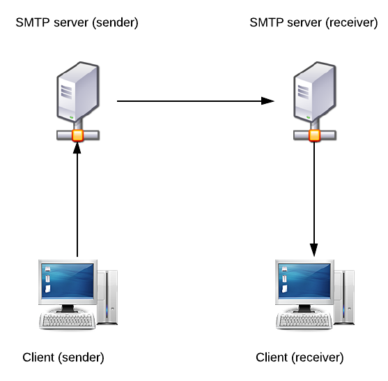 SMTP Diagram